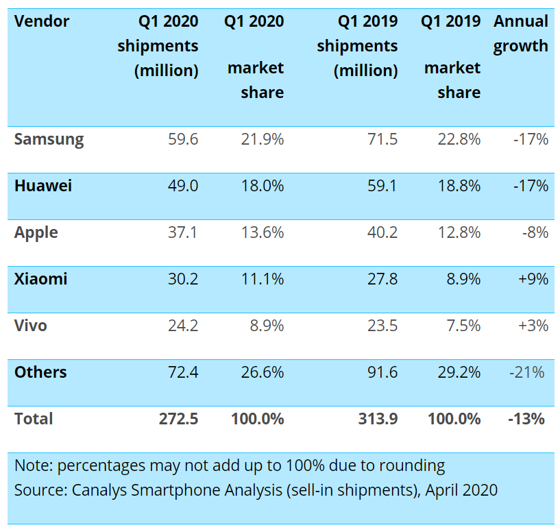 A pesar de su caída en China y el coronavirus, Xiaomi consigue la tasa de crecimiento más alta en el mercado Global. Noticias Xiaomi Adictos