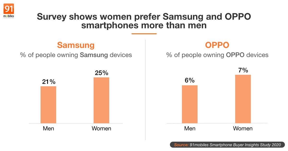 Un estudio asegura que los hombres prefieren móviles Xiaomi y las mujeres móviles Samsung. Noticias Xiaomi Adictos