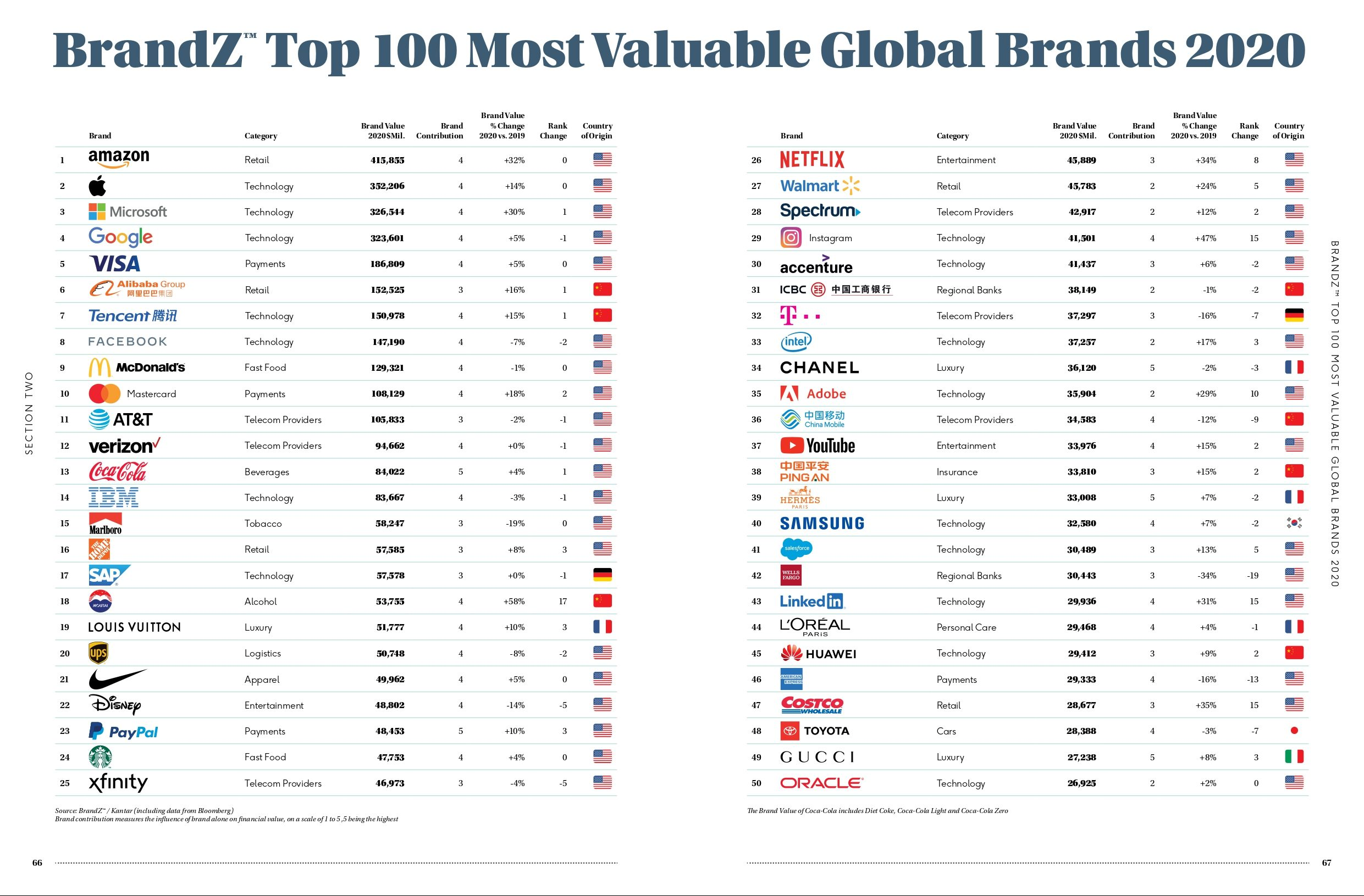Xiaomi se adentra un año más entre las 100 marcas más valiosas del mundo. noticias Xiaomi Adictos