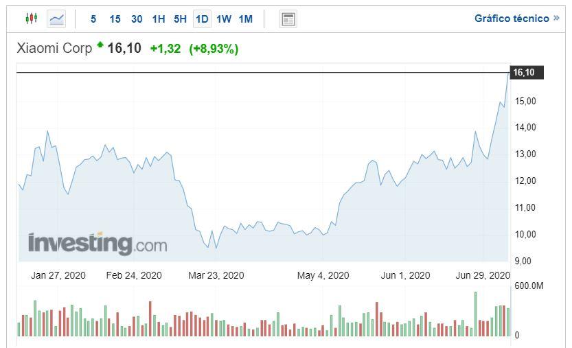 Las acciones de Xiaomi despegan un 9% hasta alcanzar su mejor valor del año. Noticias Xiaomi Adictos