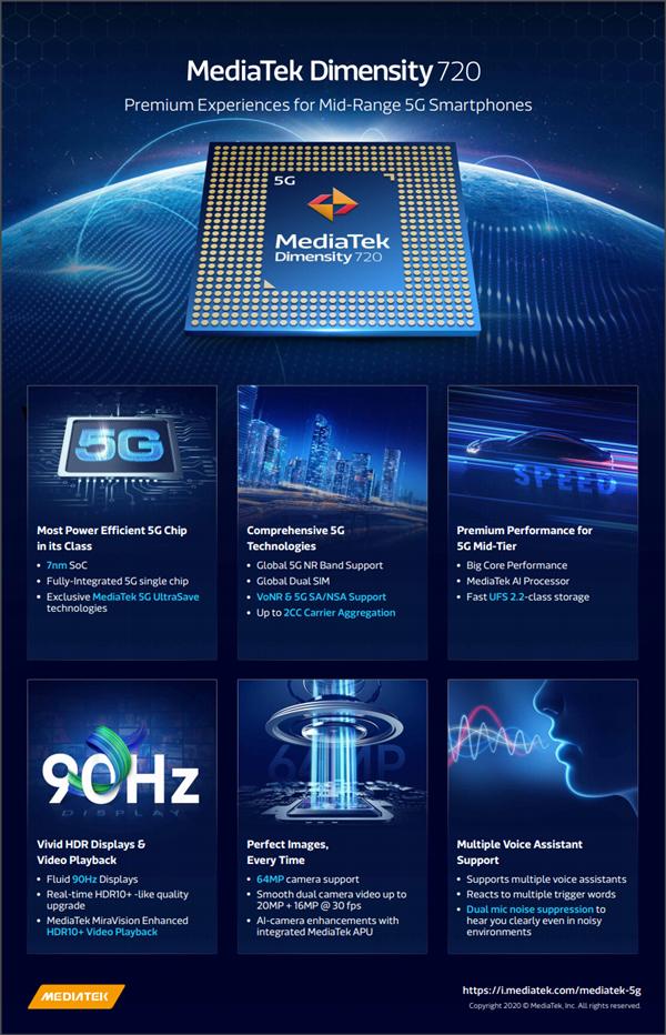 Nuevo MediaTek Dimensity 720: 5G y pantallas a 90Hz para la gama media. Noticias Xiaomi Adictos