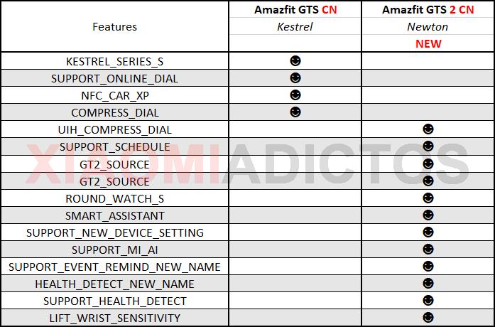 Se filtran los primeros detalles del nuevo Amazfit GTS 2: soporte para Alexa y nuevas funciones. Noticias Xiaomi adictos