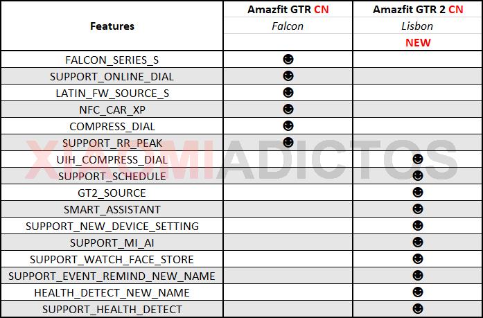 Se filtran los primeros detalles del Amazfit GTR 2: Alexa y nuevas funciones de salud. Noticias Xiaomi Adictos