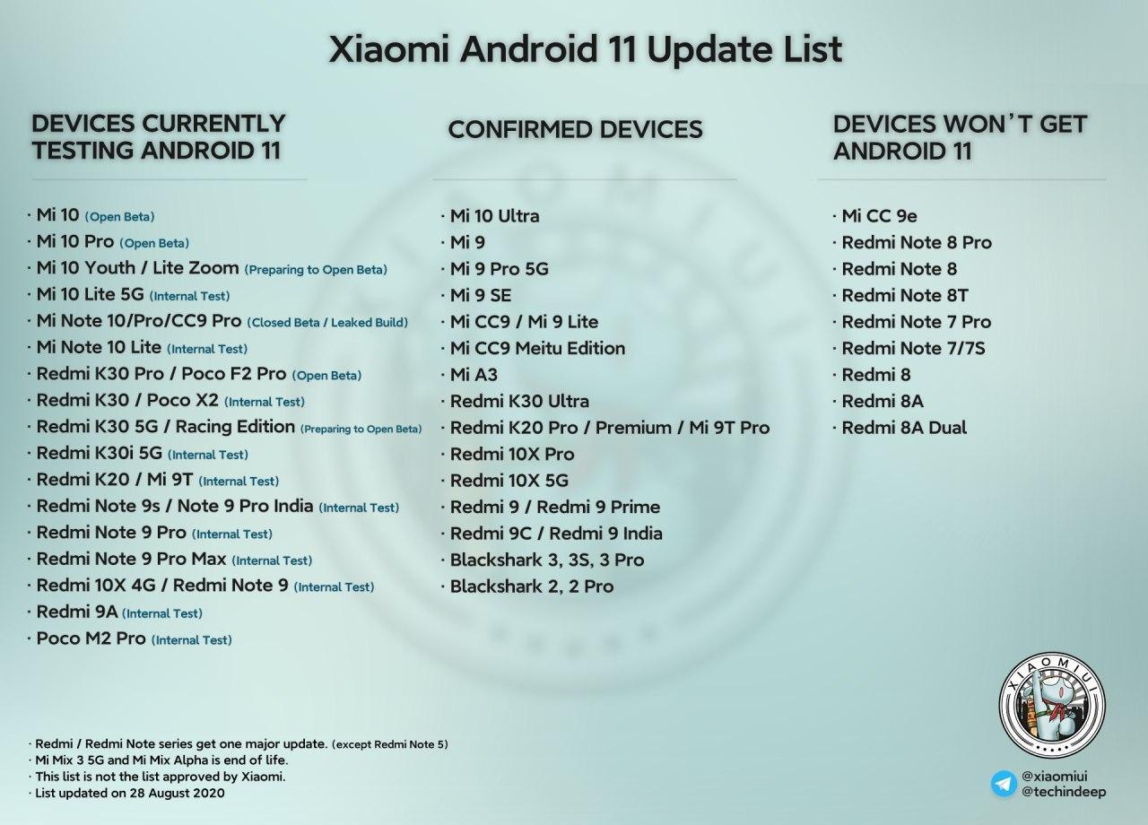 Xiaomi habría comenzado a probar Android 11 en los Redmi Note 9, Note 9 Pro y Redmi 9A. Noticias Xiaomi Adictos