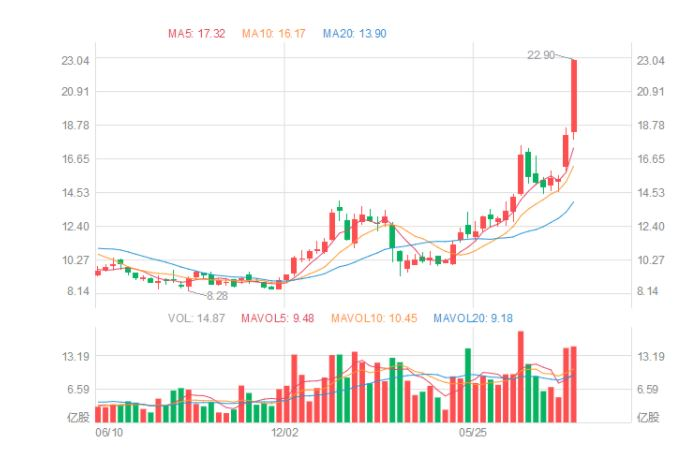 El valor de las acciones de Xiaomi se duplica en apenas 4 meses: nunca había ido mejor. Noticias Xiaomi Adictos