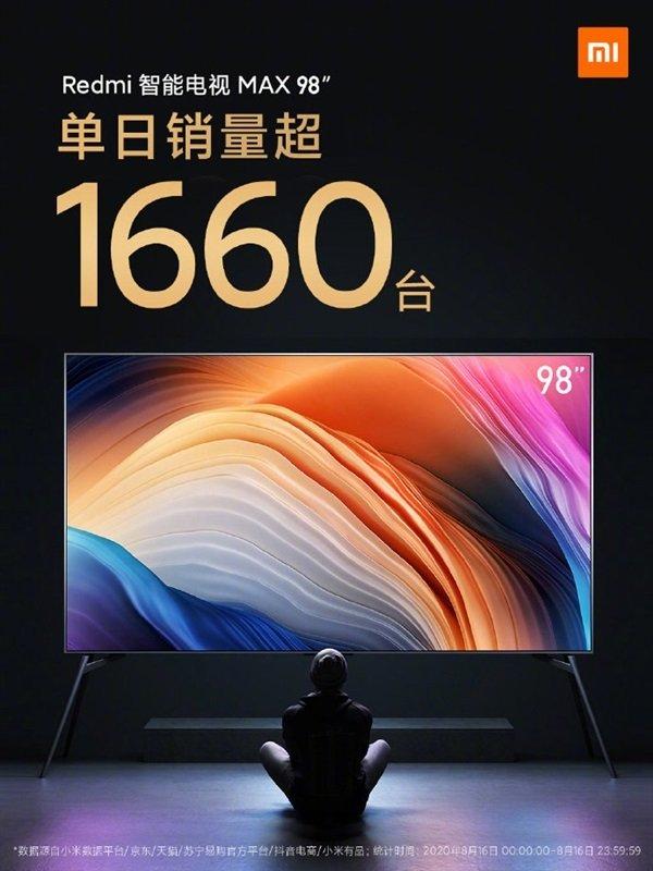 El gigantesco televisor Redmi TV Max 98 de Xiaomi consigue unas ventas diarias de 1.660 unidades. Noticias Xiaomi Adictos
