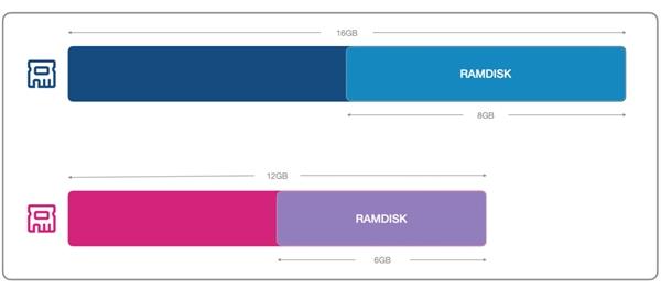 RAMDISK, la nueva tecnología de Xiaomi que utiliza la RAM como almacenamiento interno. Noticias Xiaomi Adictos