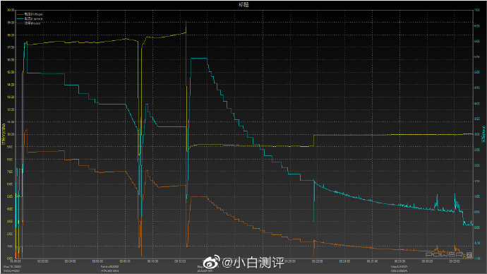 """The fast charge of the Xiaomi Mi 10 Ultra stops being """"so fast"""" after its last update. News Xiaomi"""