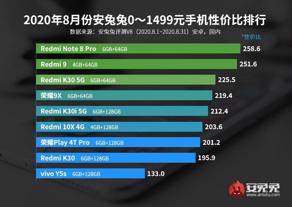Xiaomi domina el ranking de smartphone con la mejor relación rendimiento/precio. Noticias Xiaomi Adictos