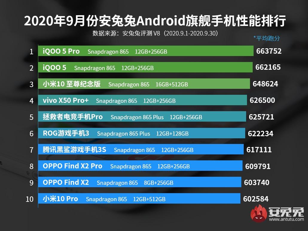 Xiaomi deja de liderar el ranking de smartphones más potentes según AnTuTu. Noticias Xiaomi Adictos