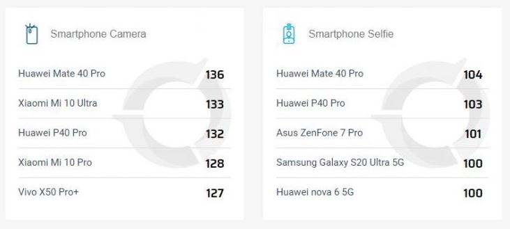 El Xiaomi Mi 10 Ultra deja de liderar el ranking de DxOMark para dar paso a lo nuevo de Huawei. Noticias Xiaomi Adictos
