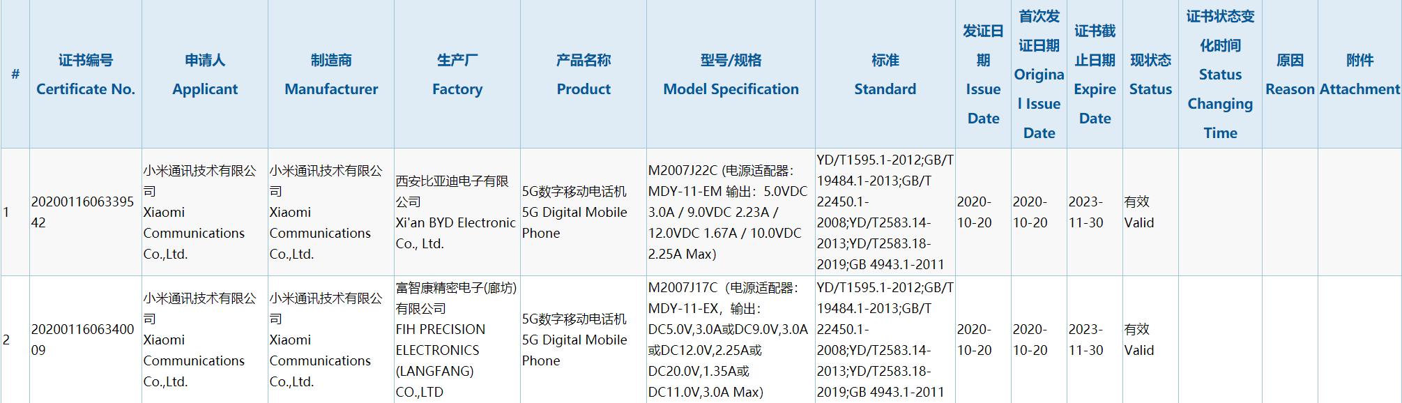 El nuevo Redmi Note X obtiene su certificación 3C desvelando algunas de sus características. Noticias Xiaomi Adictos