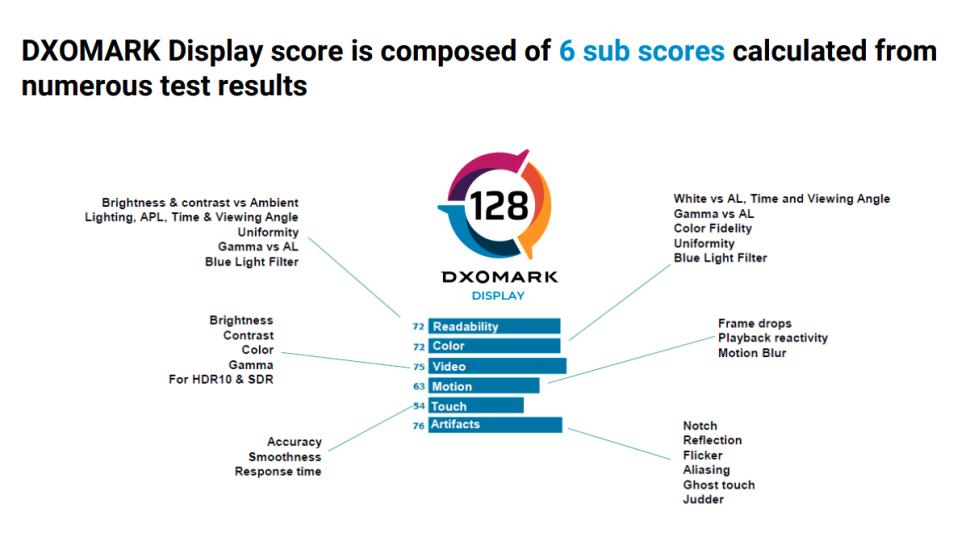 DxOMark también evaluará la pantalla de los smartphones y mejorará su sistema de puntuación