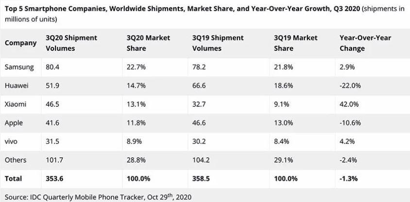 Xiaomi superaa Apple posicionándose como la tercera compañía que más móviles vende. Noticias Xiaomi Adictos