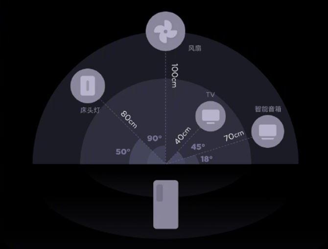 Xiaomi UWB, lo último en tecnología con la que Xiaomi revolucionará los smartphones. Noticias Xiaomi Adictos