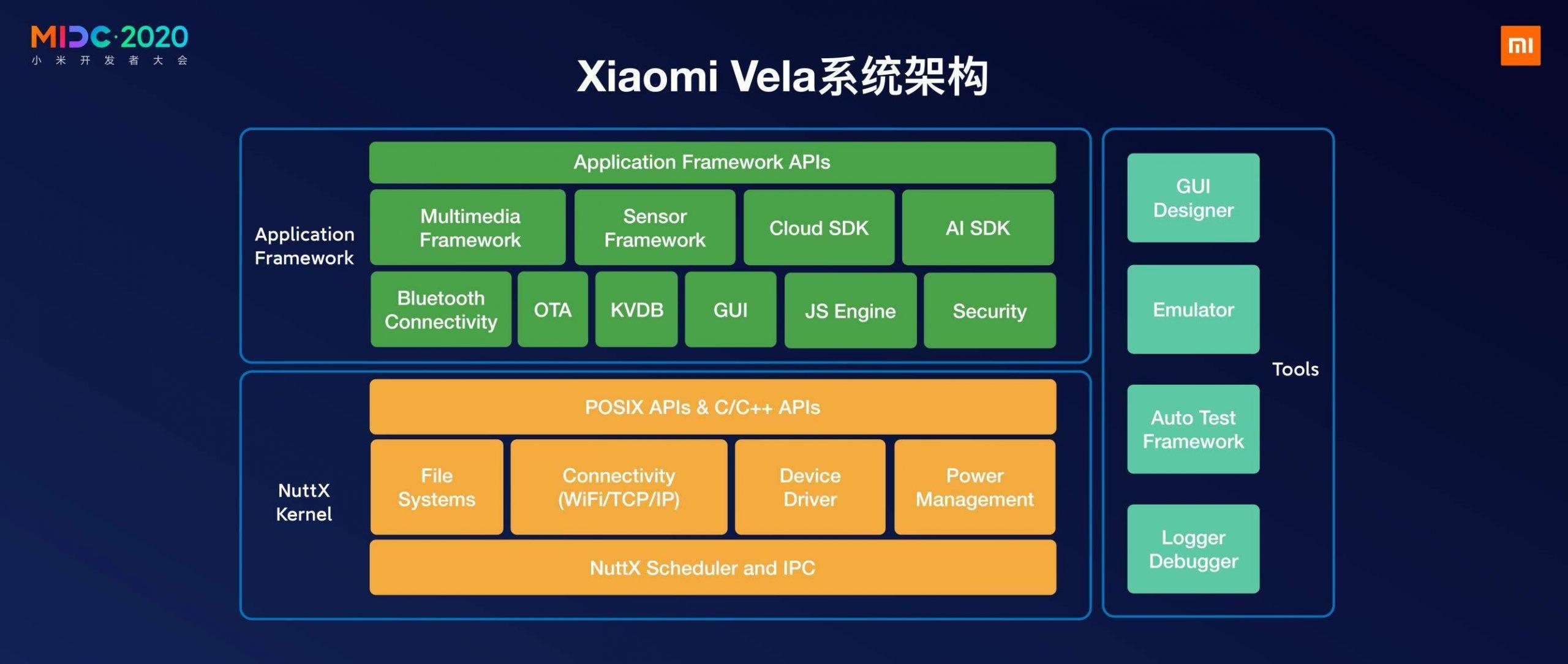 Xiaomi Vela, una nueva plataforma de software IoT basada en NuttX OS. Noticias Xiaomi Adictos