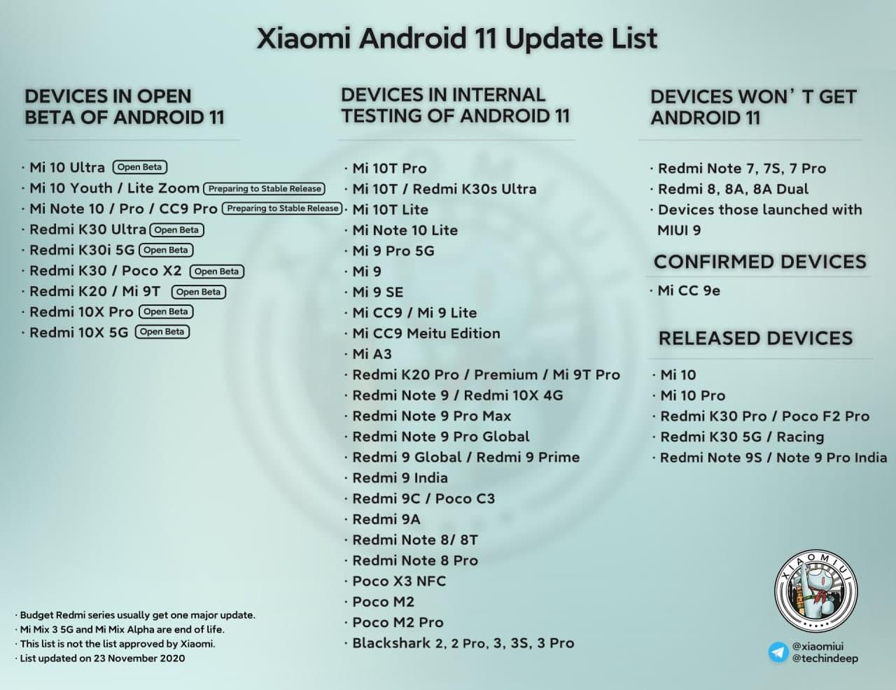La lista se amplía: dispositivos en los que Xiaomi ya está probando Android 11. Noticias Xiaomi Adictos