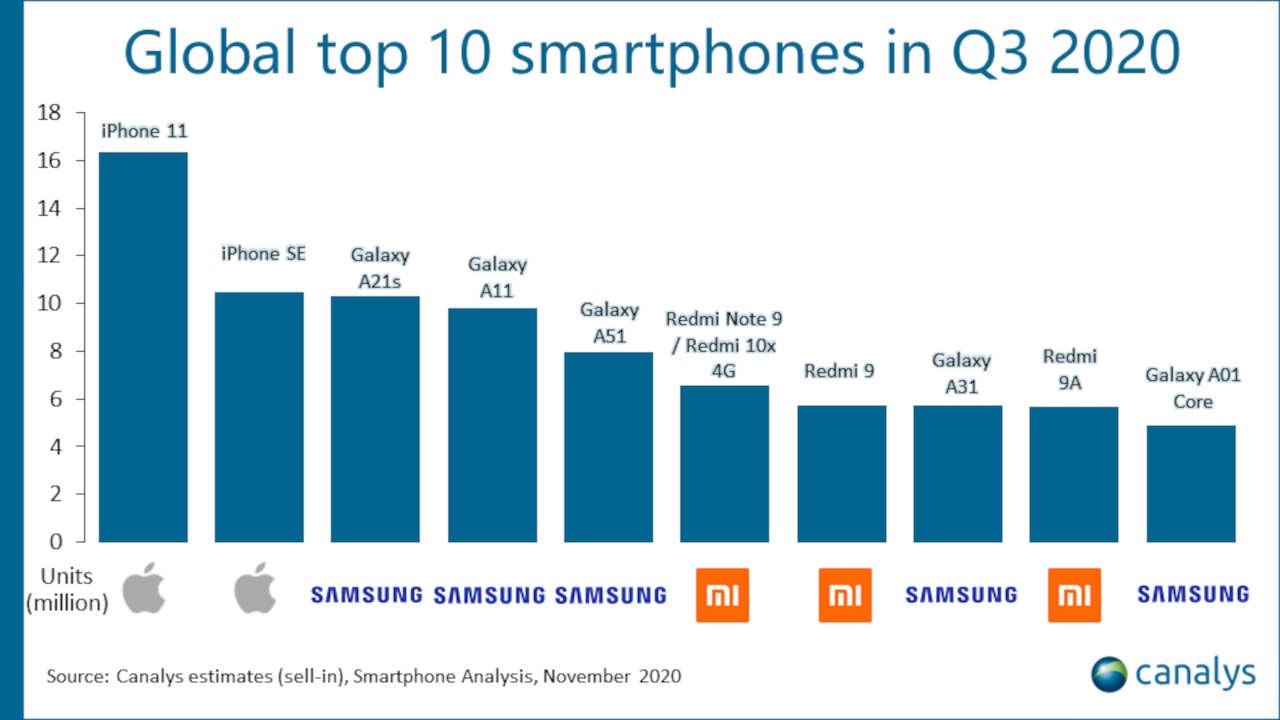 Xiaomi tiene 3 de los 10 smartphones más vendidos del mundo. Te sorprenderá cuales son. noticias Xiaomi Adictos