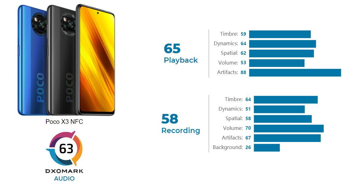 DxOMark analiza el sonido del POCO X3 NFC: su puntuación te sorprenderá. Noticias Xiaomi Adictos
