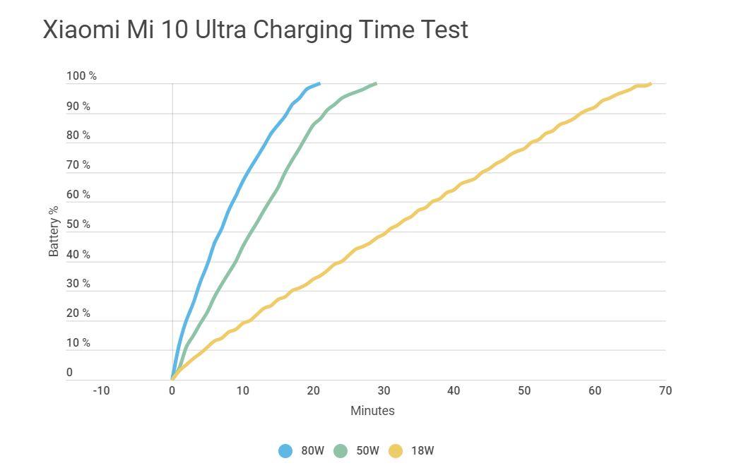 Un nuevo estudio asegura que Xiaomi nos ha mentido con los 120W del Mi 10 Ultra. Noticias Xiaomi Adictos