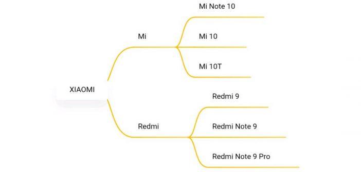 La aplicación Notas de Xiaomi ahora permite crear mapas mentales (Descarga). Noticias Xiaomi Adictos