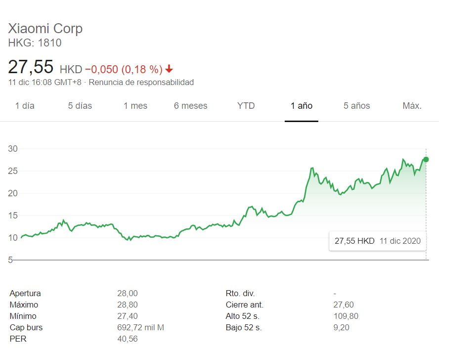 Las acciones de Xiaomi se vuelven a disparar marcando su máximo histórico. Noticias Xiaomi Adictos