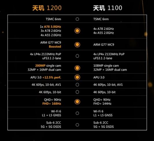 This is the MediaTek Dimensity 1200, a new beast that Xiaomi will debut.  Xiaomi Addicts News