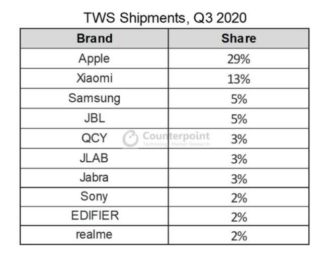 Xiaomi consigue robarle terreno a Apple en el mercado de los auriculares inalámbricos. Noticias Xiaomi Adictos