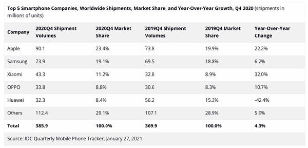 Xiaomi se consolida como la tercera marca más vendida en todo el mundo. Noticias Xiaomi Adictos