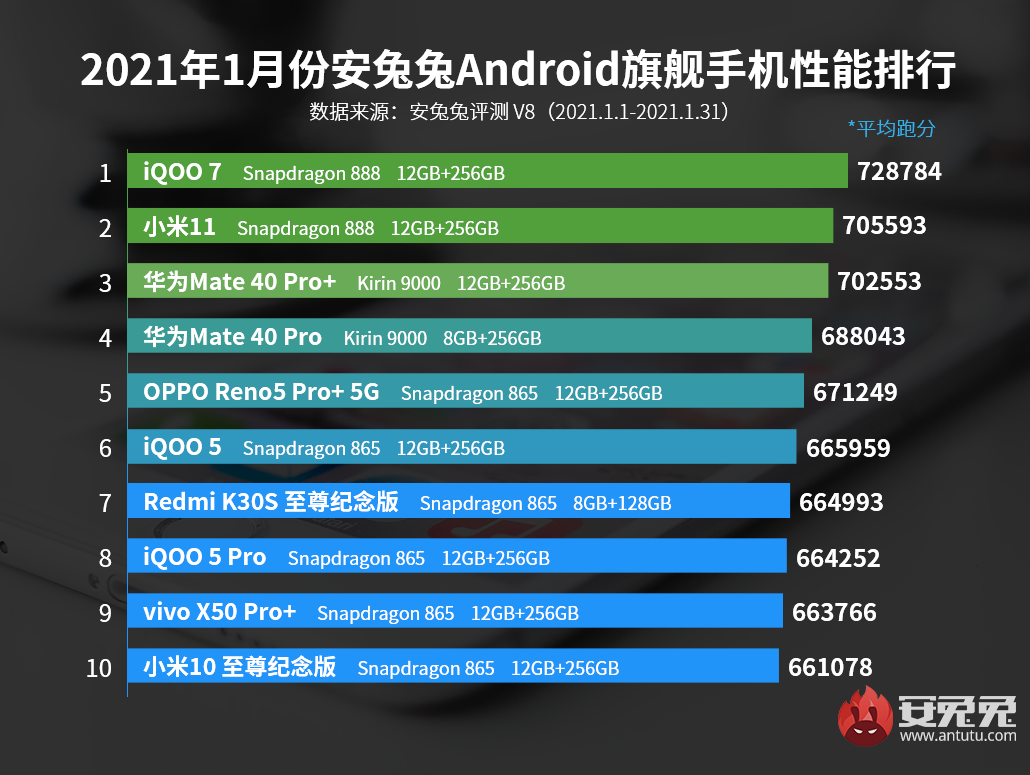 Xiaomi deja de liderar el ranking de rendimiento de AnTuTu y la culpa la tiene un iQOO. Noticias Xiaomi Adictos