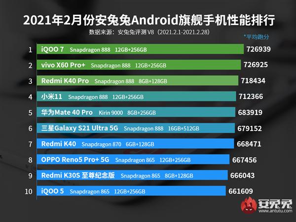 Estos son los smartphones más potentes del momento: entre ellos varios Xiaomi. Noticias Xiaomi Adictos