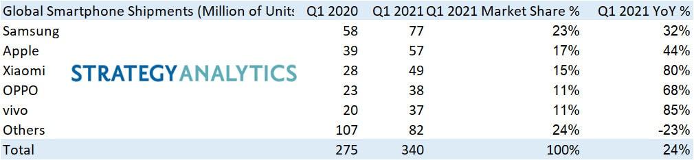 Xiaomi se consolida como el tercer mayor fabricante con un crecimiento del 80%. Noticias Xiaomi Adictos