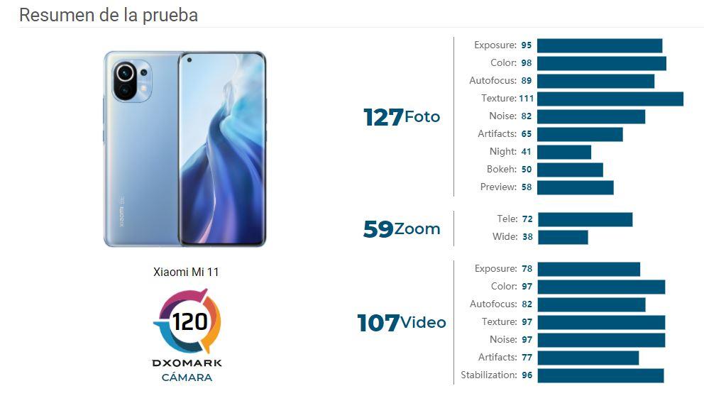 DxOMark analiza el Xiaomi Mi 11 dejándolo incluso por debajo del Mi Note 10 Pro. Noticias Xiaomi Adictos