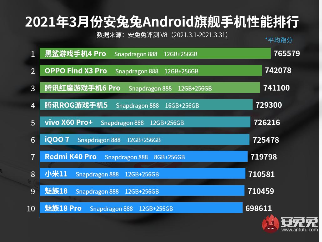 Xiaomi se hunde en el ranking de AnTuTu dominado por estos smartphones gaming. Noticias Xiaomi Adictos