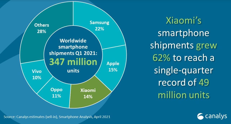 Xiaomi está a nada de superar a Apple y colocarse como el segundo mayor fabricante. Noticias Xiaomi Adictos