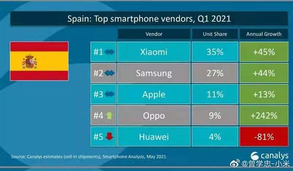 Xiaomi supera por primera vez a Apple en Europa: ya es el segundo mayor fabricante. Noticias Xiaomi Adictos