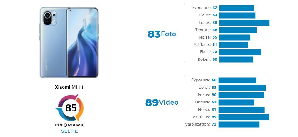 DxOMark анализирует селфи-камеру Xiaomi Mi 11, исключая ее из ТОП-10. Новости Xiaomi Addicts