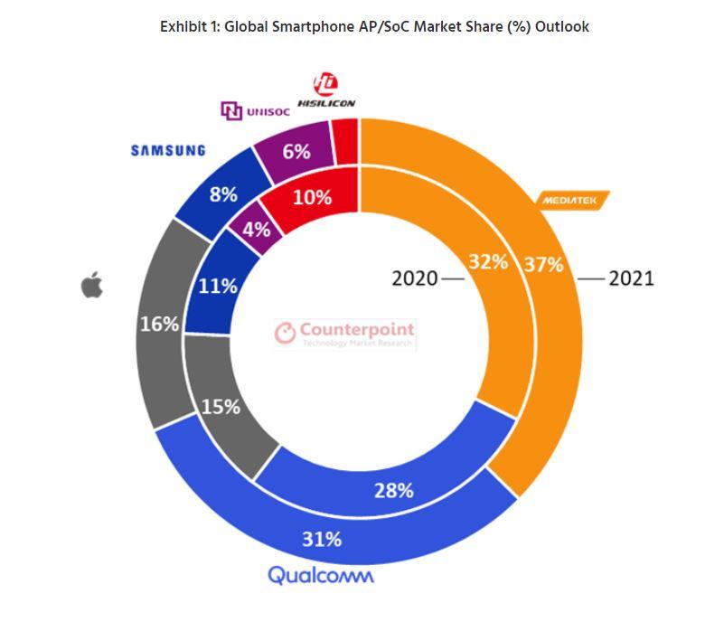 """MediaTek se consolida, con un """"pero"""", como el mayor fabricante de chips para móvil. Noticias Xiaomi Adictos"""