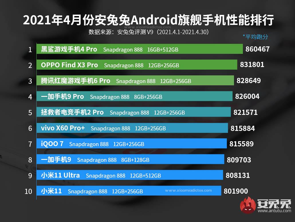 Estos son los smartphones más potentes del momento: Xiaomi a la cola del ranking. Noticias Xiaomi Adictos