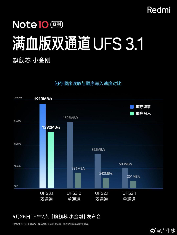 El Redmi Note 10 Ultra traerá consigo características propias de la gama alta. Noticias Xiaomi Adictos