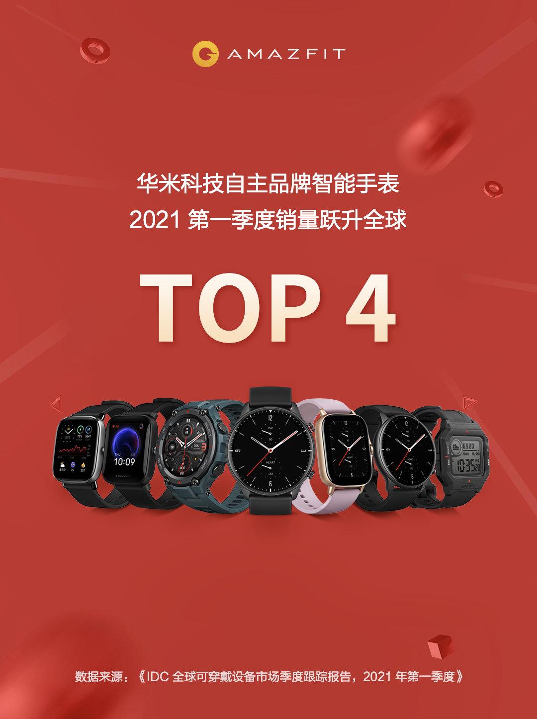 Huami se convierte en el cuarto mayor fabricante de relojes inteligentes del mundo. Noticias Xiaomi Adictos