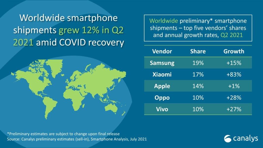 Xiaomi consigue superar a Apple y se convierte en la segunda compañía que más móviles vende. Noticias Xiaomi Adictos