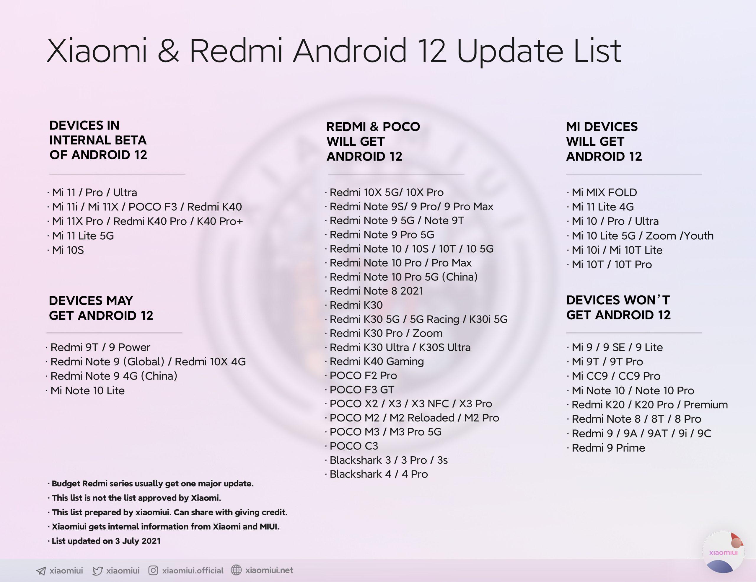 Появляется новый список всех тех Xiaomi, кто обновится до Android 12. Новости Xiaomi Addicts