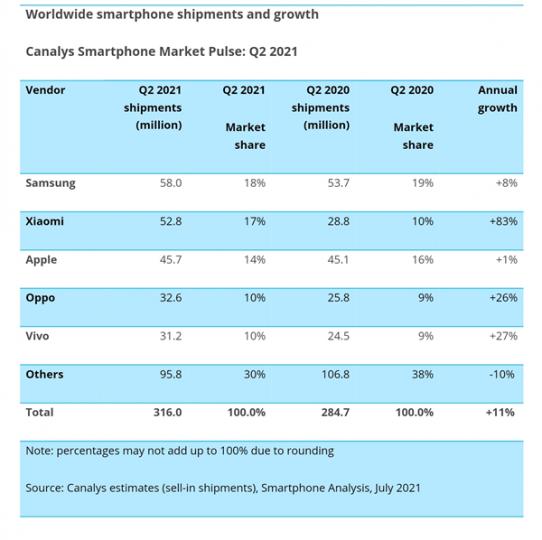 Xiaomi, a tan solo un paso de superar a Samsung y convertirse en líder mundial. Noticias Xiaomi Adictos