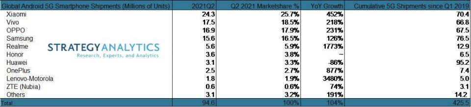 Xiaomi ya es la marca que más móviles 5G vende en todo el mundo. Noticias Xiaomi Adictos
