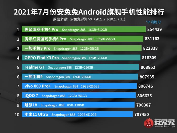 Estos son los smartphones más potentes del momento según AnTuTu