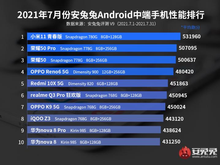 Los smartphones gama media más potentes del momento según AnTuTu