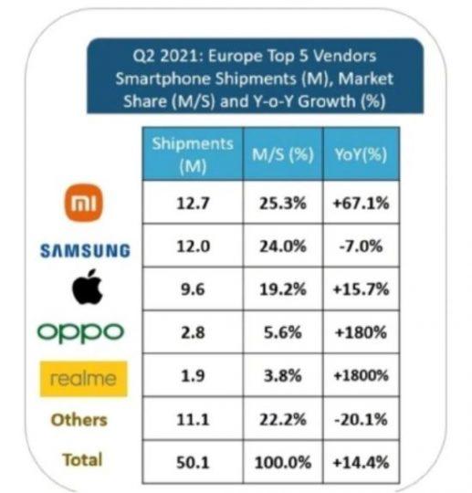 Xiaomi ya es la marca de smartphones más vendida en toda Europa. Noticias Xiaomi Adictos