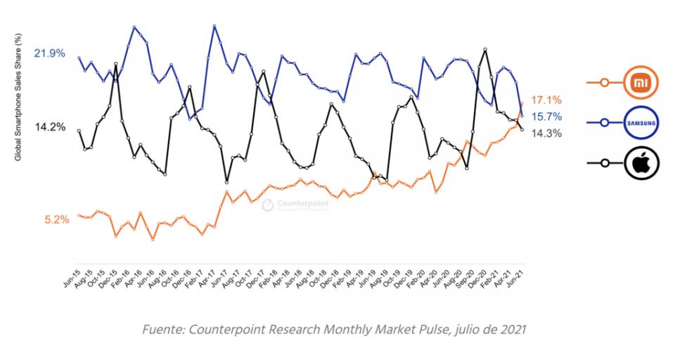 Xiaomi lo ha logrado: ya es la marca que más móviles vende en todo el mundo. Noticias Xiaomi Adictos