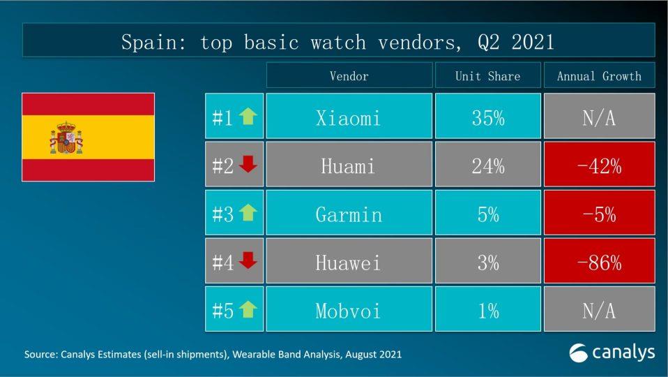 Xiaomi ya es el principal fabricante de pulseras y relojes inteligentes en España. Noticias Xiaomi Adictos